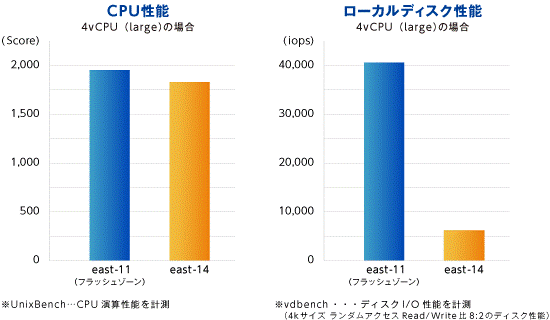 east-11(フラッシュゾーン)とeast-14(非フラッシュゾーン)の性能比較