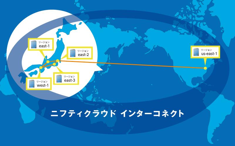 <「ニフティクラウド インターコネクト」構想イメージ図>