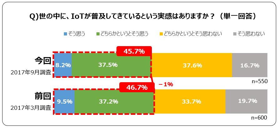 調査結果の詳細グラフ(1)
