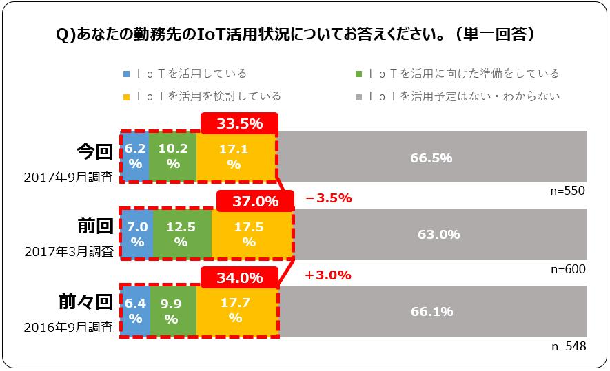 調査結果の詳細グラフ(2)