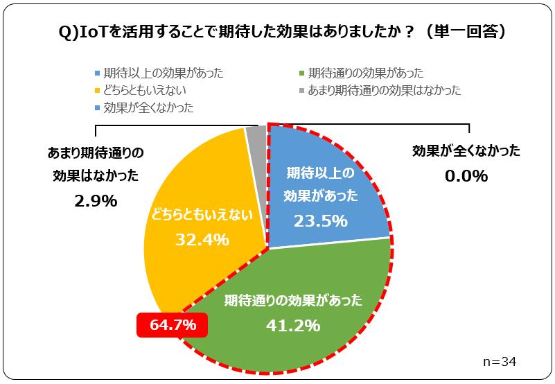 調査結果の詳細グラフ(3)
