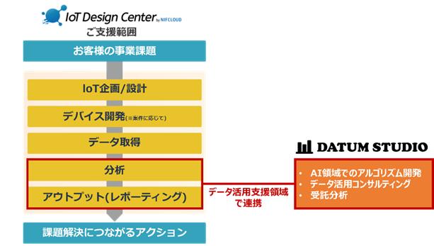 「IoTデザインセンター by ニフクラ」とDATUM STUDIOの連携イメージ