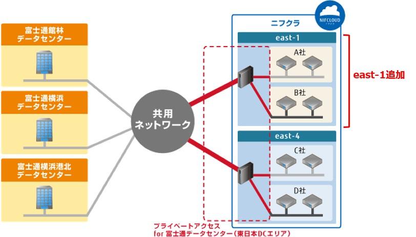 「プライベートアクセス for 富士通データセンター(東日本DCエリア)」利用イメージ