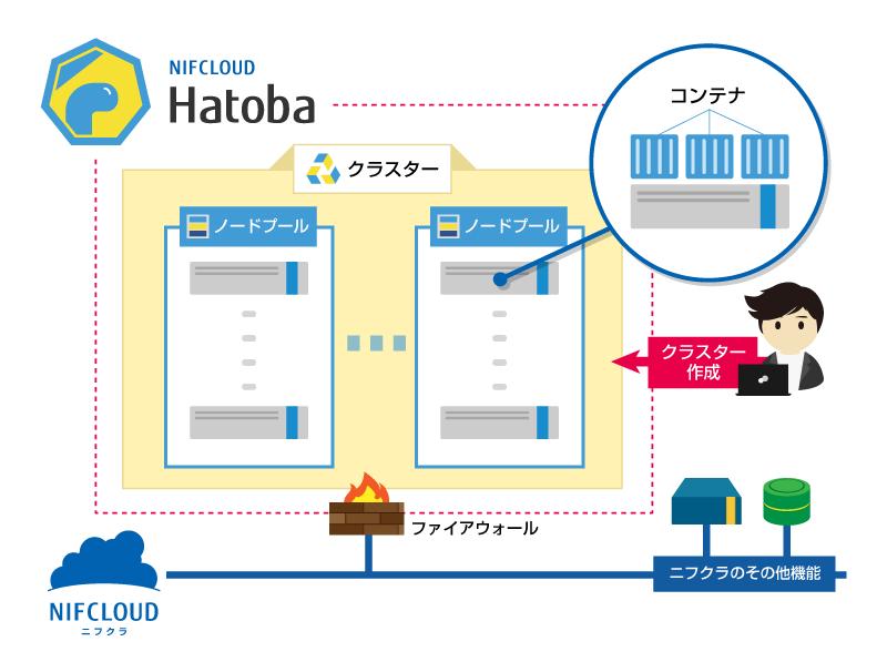 「ニフクラ Hatoba」サービスイメージ