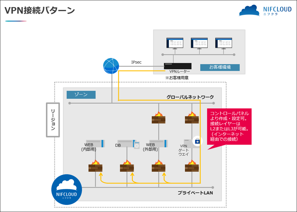 デザインパターン例:【ネットワーク基本】VPN接続パターン