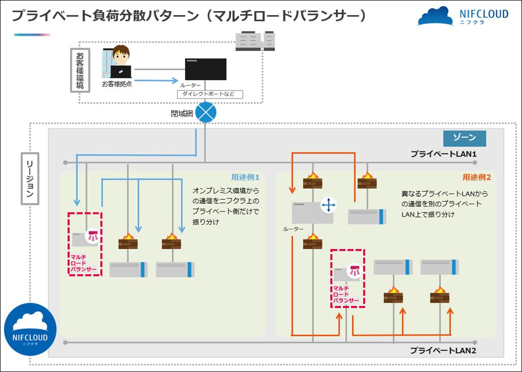 デザインパターン例:【ネットワーク応用】プライベート負荷分散パターン(マルチロードバランサー)