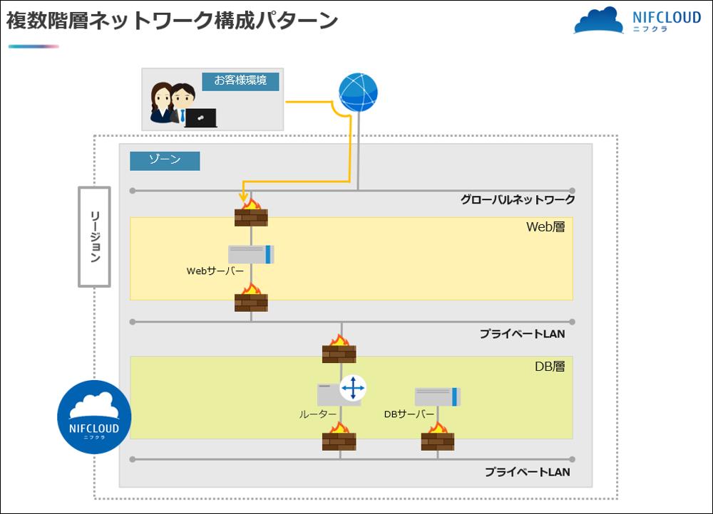 デザインパターン例:【ネットワーク応用】複数階層ネットワーク構成パターン