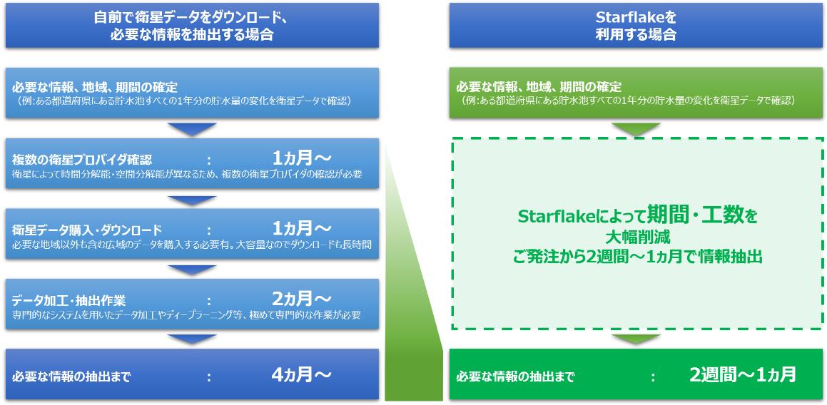 「Starflake」活用イメージ