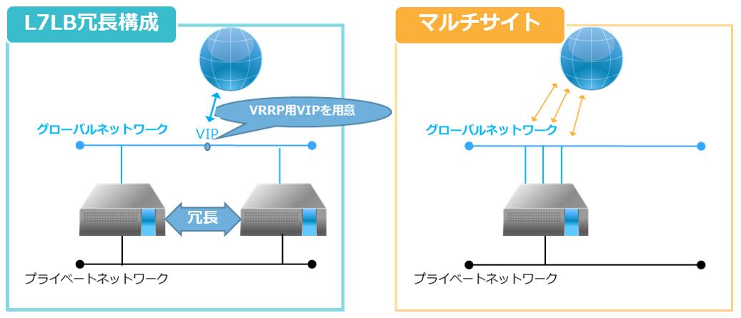 マルチIPアドレスサービスイメージ図