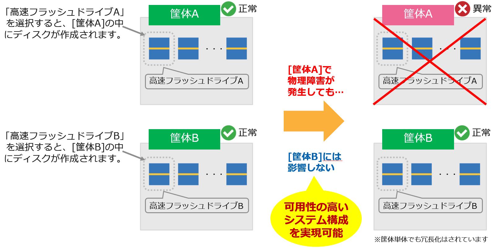 <AIモデリングサービスラインアップと業種別の活用シーン>