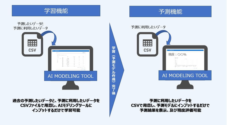 <「AIモデリングツール」学習完了までのイメージ>