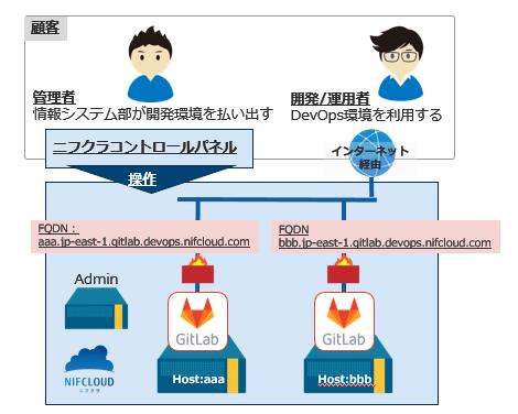 20210324_DevOps(β)サービスの利用イメージ