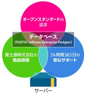 「データベース(FUJITSU Software Enterprise Postgres)」サービスイメージ