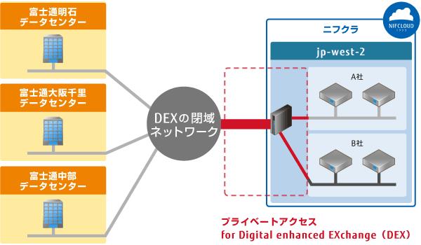 「プライベートアクセス for Digital enhanced EXchange(DEX)」 サービスイメージ