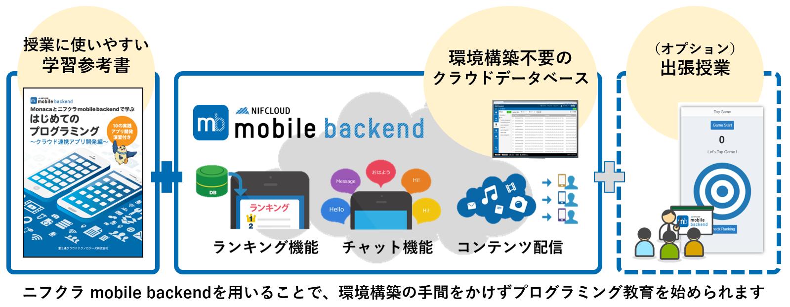 ニフクラ mobile backendを用いたプログラミング教育(注4)