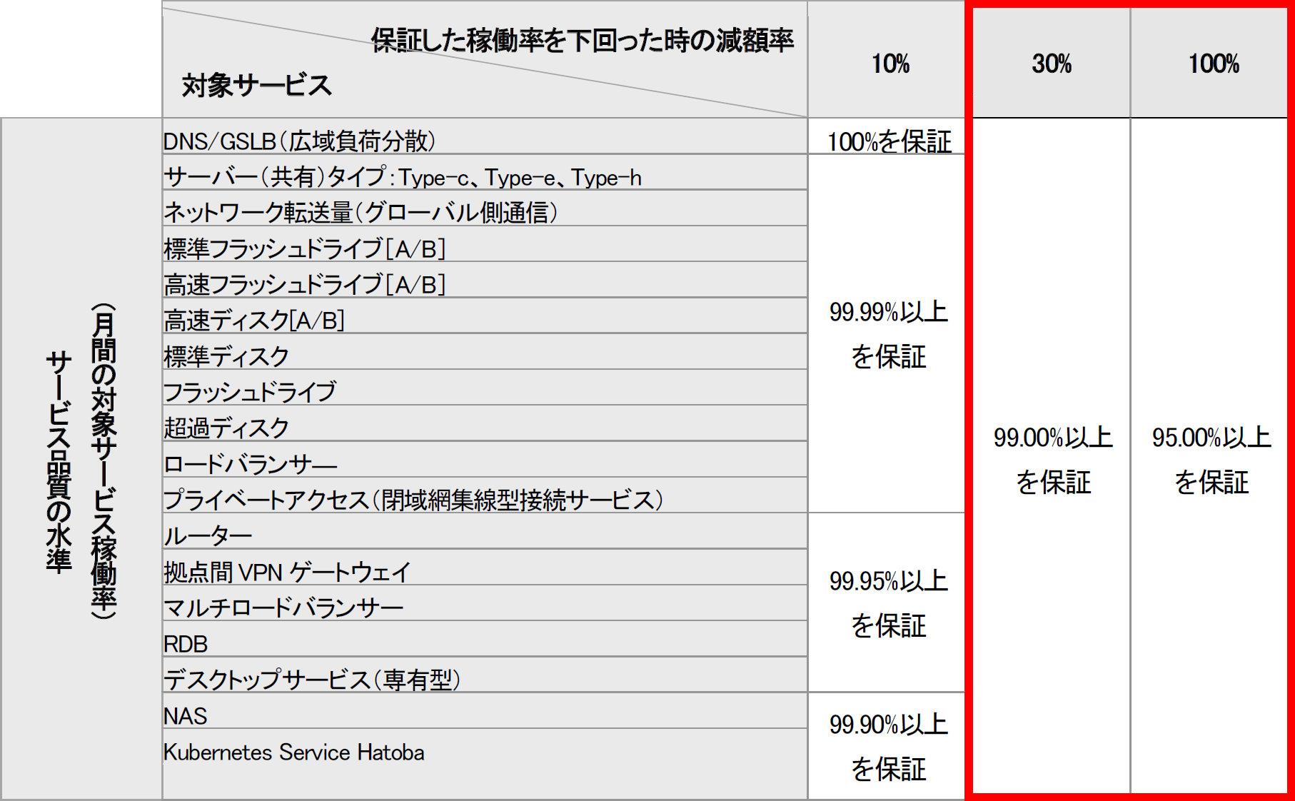 新しいサービス品質の水準と減額率※赤枠部分が今回拡充した内容ジ